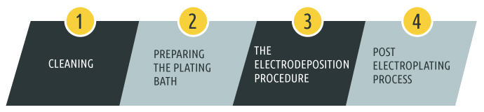 The Tin Plating Process A Step By Step Guide Sharretts