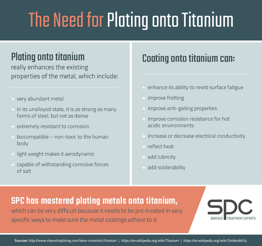 Plating on Titanium | Titanium Metal Plating | Plating with Titanium